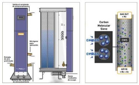 nitrogeno de membrana